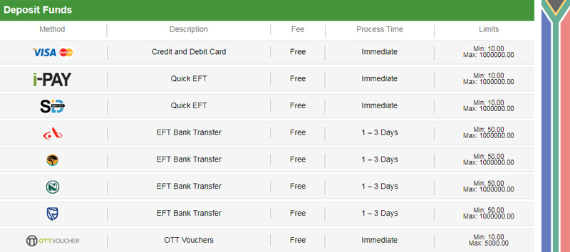 betway deposit aptions and amounts
